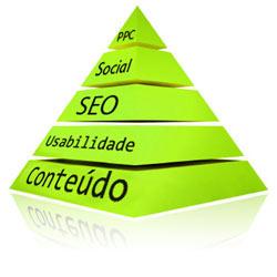 Estratégia web de pirâmide: guia para uma estratégia web equilibrada