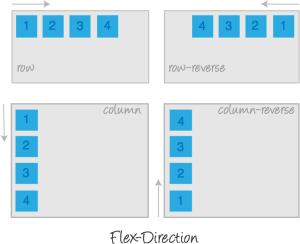 Flexbox: flex-direction