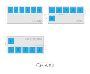 Flexbox: flex-wrap