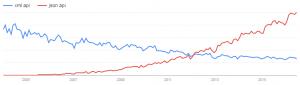"""Google Trends: """"xml api"""" contra """"json api"""""""
