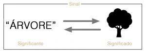 Semiótica: sinal é significante + significado
