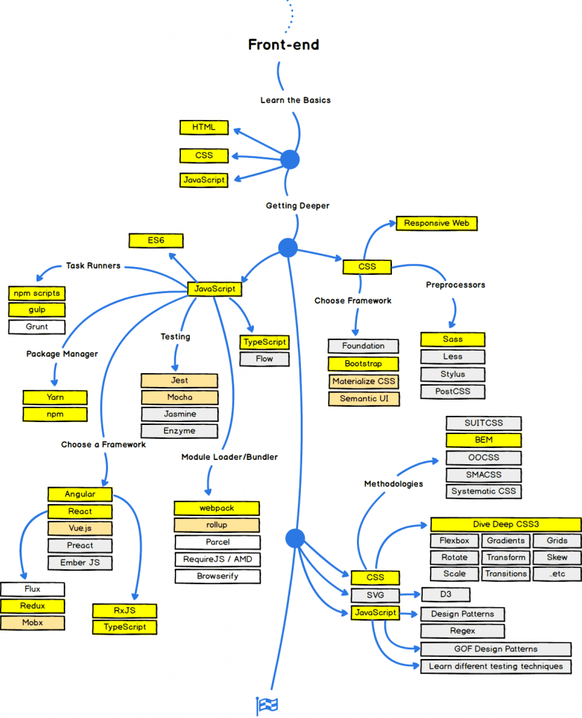 dicas que desenvolvedores web iniciantes devem saber: caminho de aprendizado front end