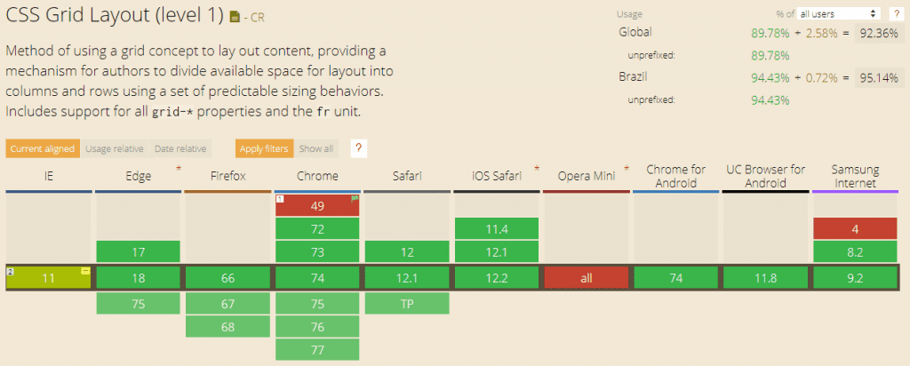 Suporte de navegadores a CSS Grid (maio de 2019)