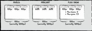 Flex grow: 3 exemplos de layouts usando tecnologias diferentes