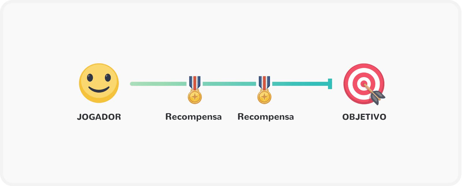 Introdução à gamificação: componente gamificação: recompensas