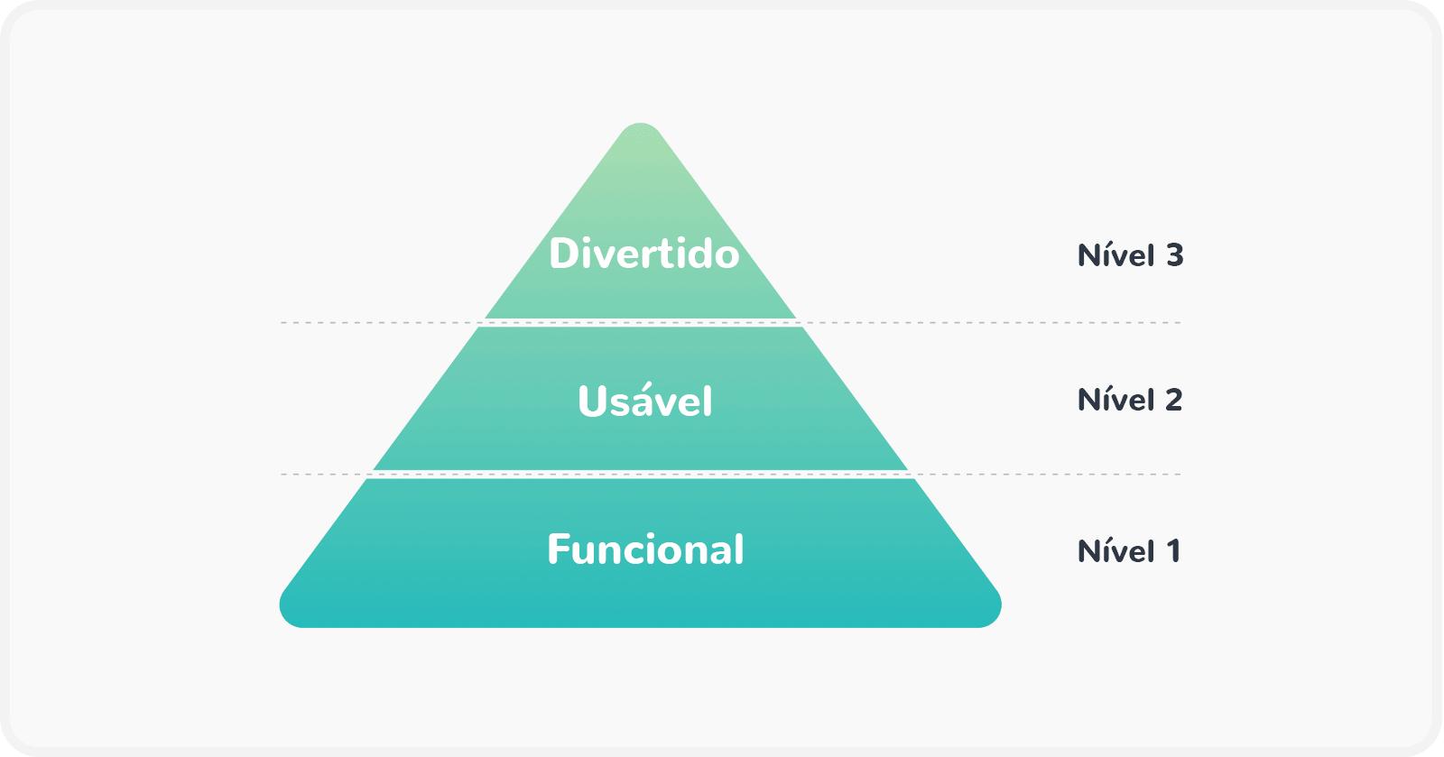 Introdução à gamificação: pirâmide de importância, mostrando que gamificação está no topo, ocupando um espaço menor