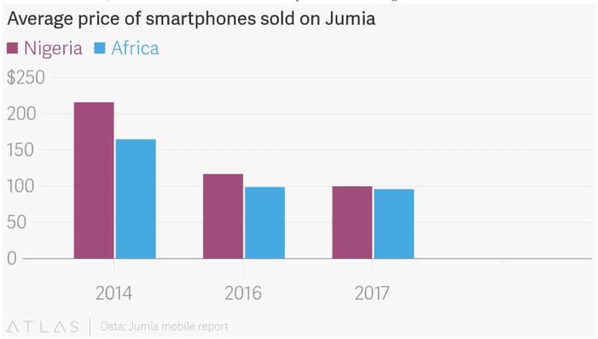 Planejamento com imagens responsivas: preço médio de iPhones vendidos na África.