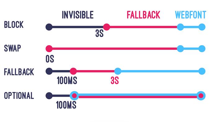 font-display: comparativo de velocidade usando diferentes valores para font-display