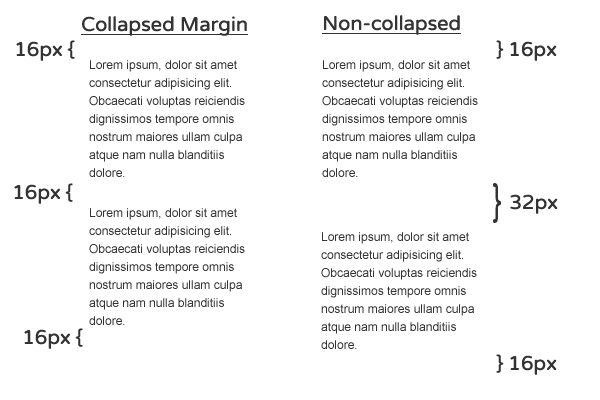 Comparativo entre textos com margens  collapsed e non-collapsed.